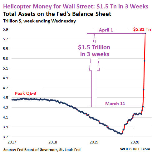 Us Fed Balance Sheet 2020 04 02 Total Assets - $1.5 Trillion Helicopter Money For Wall Street In 3 Weeks Of Fed Bailouts - Economic News