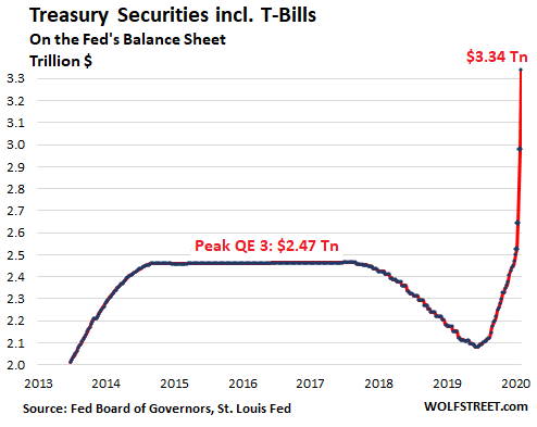 Us Fed Balance Sheet 2020 04 02 Treasuries - $1.5 Trillion Helicopter Money For Wall Street In 3 Weeks Of Fed Bailouts - Economic News