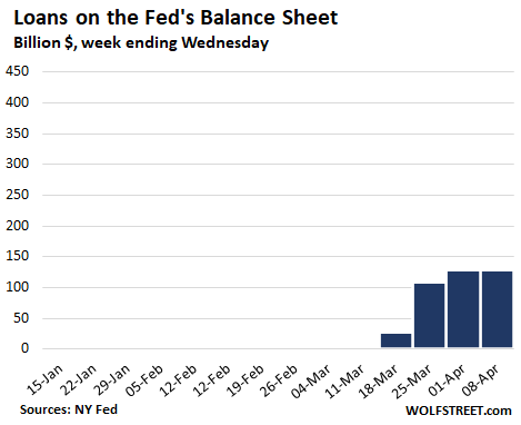 Qe 4 Cut In Half This Week Fed S Helicopter Money For Wall Street The Wealthy Hits 1 8 Trillion In 4 Weeks Wolf Street