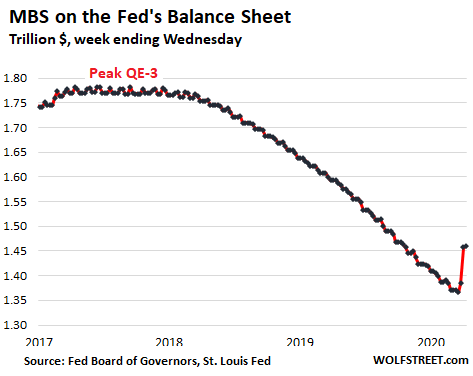 Us Fed Balance Sheet 2020 04 09 Mbs - Qe-4 Cut In Half This Week. Fed's Helicopter Money For Wall Street & The Wealthy Hits $1.8 Trillion In 4 Weeks - Economic News