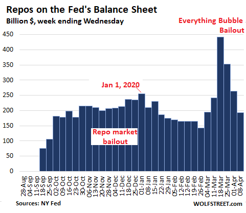 Us Fed Balance Sheet 2020 04 09 Repos - Qe-4 Cut In Half This Week. Fed's Helicopter Money For Wall Street & The Wealthy Hits $1.8 Trillion In 4 Weeks - Economic News
