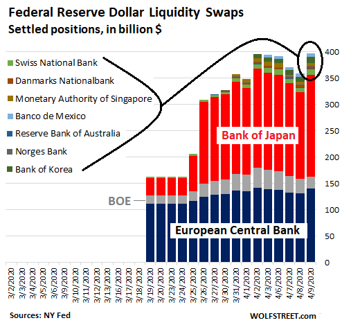 Us Fed Balance Sheet 2020 04 09 Swaps Country - Qe-4 Cut In Half This Week. Fed's Helicopter Money For Wall Street & The Wealthy Hits $1.8 Trillion In 4 Weeks - Economic News