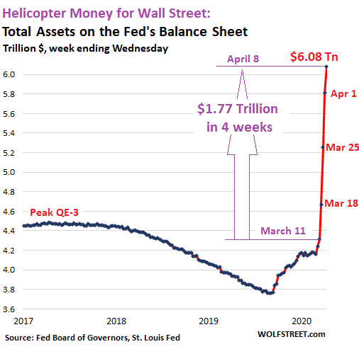 QE-4 Cut in Half this Week. Fed's Helicopter Money for Wall Street ...
