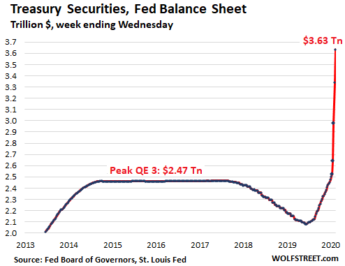 Us Fed Balance Sheet 2020 04 09 Treasuries - Qe-4 Cut In Half This Week. Fed's Helicopter Money For Wall Street & The Wealthy Hits $1.8 Trillion In 4 Weeks - Economic News