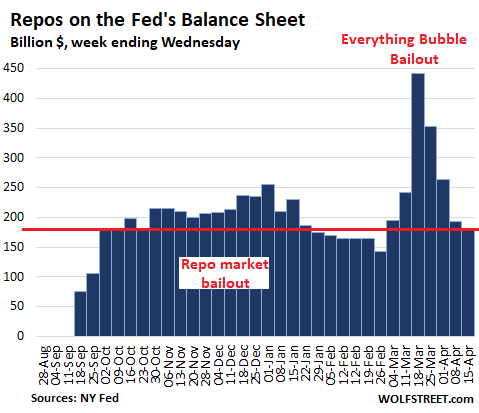 https://wolfstreet.com/wp-content/uploads/2020/04/US-Fed-Balance-sheet-2020-04-16-repos.png