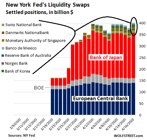 https://wolfstreet.com/wp-content/uploads/2020/04/US-Fed-Balance-sheet-2020-04-16-swaps-country.png
