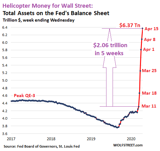 https://wolfstreet.com/wp-content/uploads/2020/04/US-Fed-Balance-sheet-2020-04-16-total-assets.png