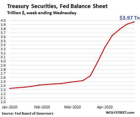 Us Fed Balance Sheet 2020 04 30 Treasuries 2020 - Fed Drastically Slashed Helicopter Money For Wall Street. Qe Down 86% From Peak Week In March - Economic News