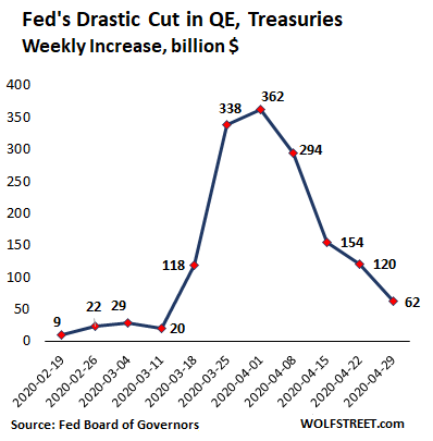 Us Fed Balance Sheet 2020 04 30 Treasuries Wow Change - Fed Drastically Slashed Helicopter Money For Wall Street. Qe Down 86% From Peak Week In March - Economic News