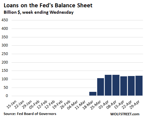 Us Fed Balance Sheet 2020 04 30 Loans - Fed Drastically Slashed Helicopter Money For Wall Street. Qe Down 86% From Peak Week In March - Economic News