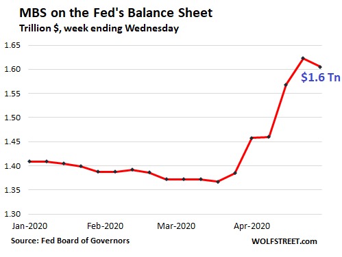 Us Fed Balance Sheet 2020 04 30 Mbs 2020 - Fed Drastically Slashed Helicopter Money For Wall Street. Qe Down 86% From Peak Week In March - Economic News