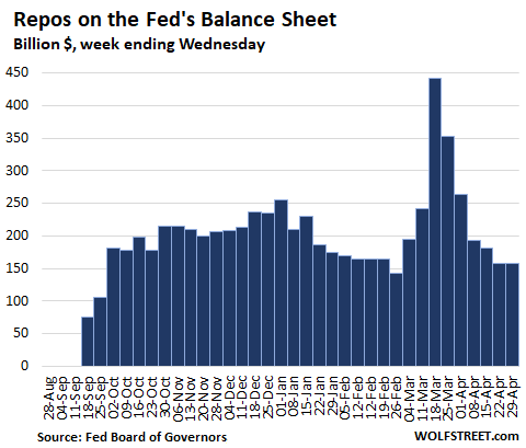 Us Fed Balance Sheet 2020 04 30 Repos - Fed Drastically Slashed Helicopter Money For Wall Street. Qe Down 86% From Peak Week In March - Economic News