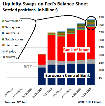 Us Fed Balance Sheet 2020 04 30 Swaps Country - Fed Drastically Slashed Helicopter Money For Wall Street. Qe Down 86% From Peak Week In March - Economic News