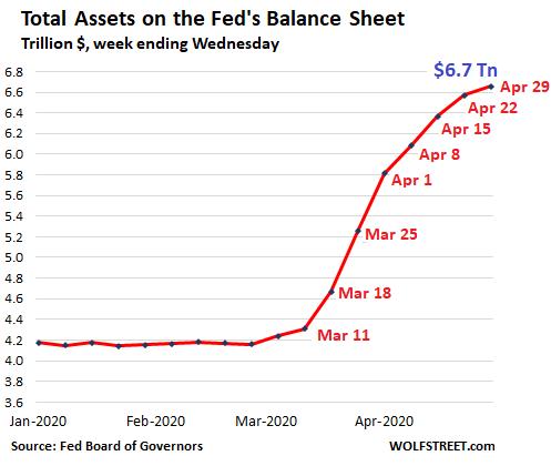 Changpeng Zhao predice hiperinflación mundial debido a expansión monetaria de la FED. Fuente: Wolfstreet.com