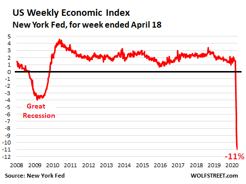 Us Weekly Economic Index Wei 2020 04 21 - How Far Will The U.s. Economy Plunge During Lockdown? - Economic News