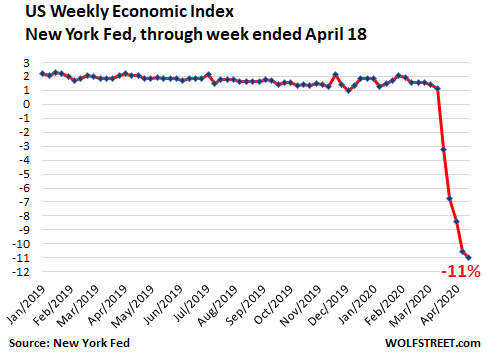 Us Weekly Economic Index Wei Detail 2020 04 21 - How Far Will The U.s. Economy Plunge During Lockdown? - Economic News