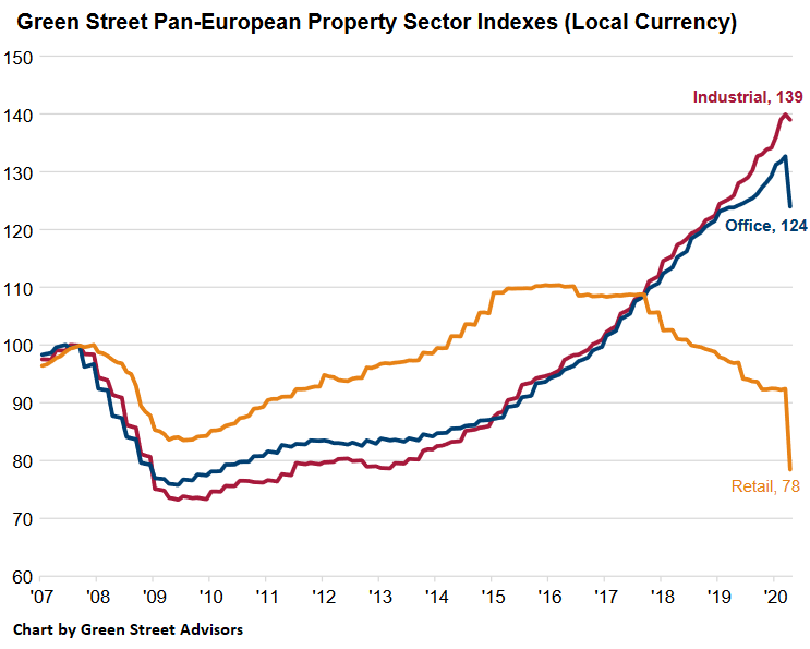 Commercial Real Estate Already Gets Hit In Europe Prices For Retail Properties Plunge Office Prices Sink - Economic News