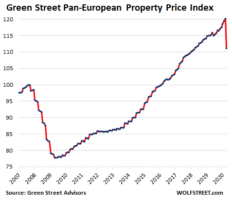 Europe Green Street Cppi 2020 04 - Commercial Real Estate Already Gets Hit In Europe: Prices For Retail Properties Plunge, Office Prices Sink - Economic News