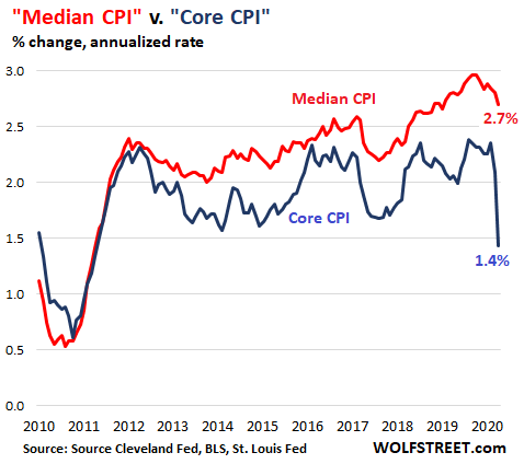 [Image: US-CPI-Cleveland-Fed-median-CPI-2020-05-12-Core-CPI.png]