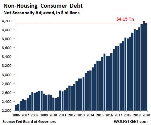 US-consumer-credit-total-2020-q1-.png