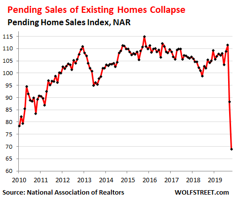 "No, Homes Did Not Sell Like Hotcakes: ""Pending Homes Sales"" Plunged 34% in April, a Preview of ""Closed Sales"" in May"