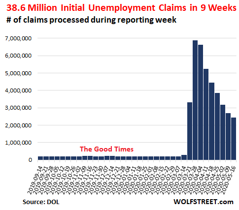 Week 9 of the Collapse of the U.S. Labor Market: Still Getting ...