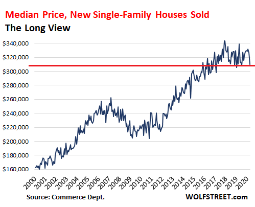 Despite Record-Low Mortgage Rates, New House Prices Drop to Lowest April since 2015, Sales to Lowest April since 2017