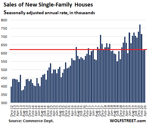 us-new-house-sales-2020-04.png