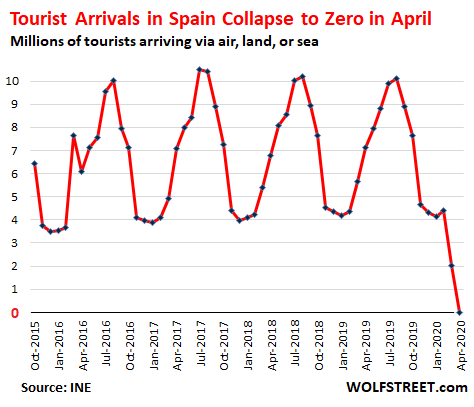 "International Tourist Arrivals & Spending in Tourism-Dependent Spain Collapsed to ""Zero"" in April. May Likely Similar"