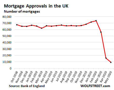 """Pent-up Demand"" Not Yet: UK House Prices in June Fall for First Time Since 2012, Mortgage Approvals Slump to Record Low Despite Partial Reopening"