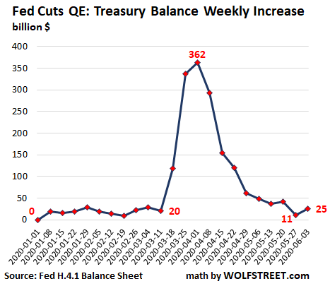 https://wolfstreet.com/wp-content/uploads/2020/06/US-Fed-Balance-sheet-2020-06-04-Treasuries-wow-change.png