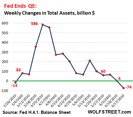 https://wolfstreet.com/wp-content/uploads/2020/06/US-Fed-Balance-sheet-2020-0618-total-wow-change.png