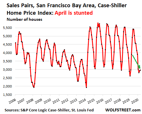 There Sure's a Lot of Brain-Dead Misreporting About the Case-Shiller Home Price Index this Morning