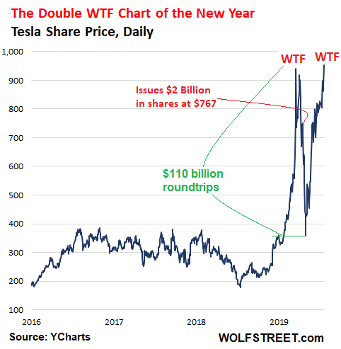tesla s double wtf chart of the year wolf street tesla s double wtf chart of the year