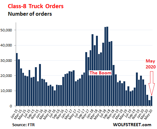 Trucking Skids into Ditch, Hits Bottom, After 19 Months of Downturn