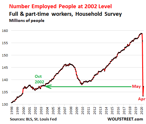 Powered by Restaurants, Bars & Retailers, Jobs Bounce Off Bottom. Other Industries & Governments Continue to Shed Jobs
