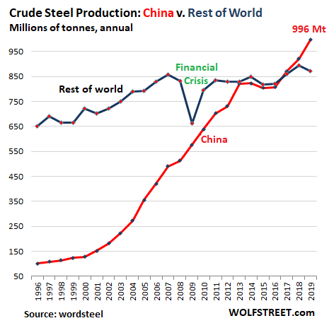 World Steel Production China V Rest Of World 1996 2019 - Crude Steel Production: China Blows The Doors Off Rest Of The World During Pandemic After Already Huge Surge In 2019 - Economic News