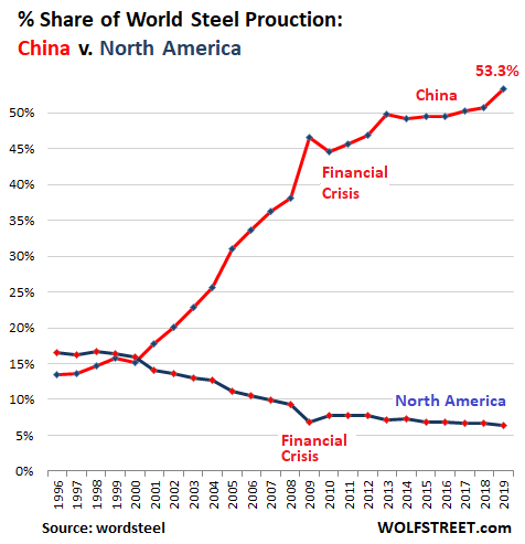 World Steel Production Global Share China V North America 2019 - Crude Steel Production: China Blows The Doors Off Rest Of The World During Pandemic After Already Huge Surge In 2019 - Economic News