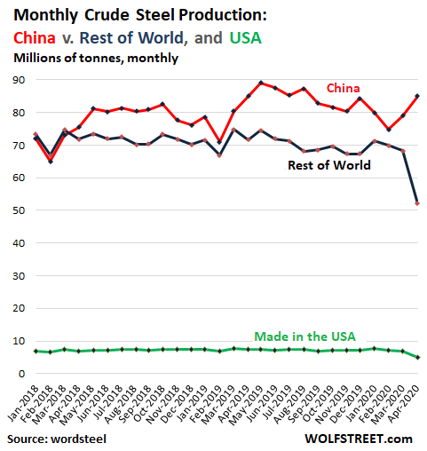 World Steel Production Monthly 2020 04 - Crude Steel Production: China Blows The Doors Off Rest Of The World During Pandemic After Already Huge Surge In 2019 - Economic News