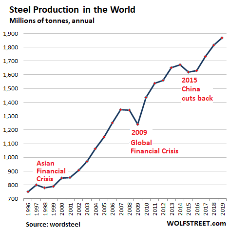 World Steel Production Total 2019 - Crude Steel Production: China Blows The Doors Off Rest Of The World During Pandemic After Already Huge Surge In 2019 - Economic News