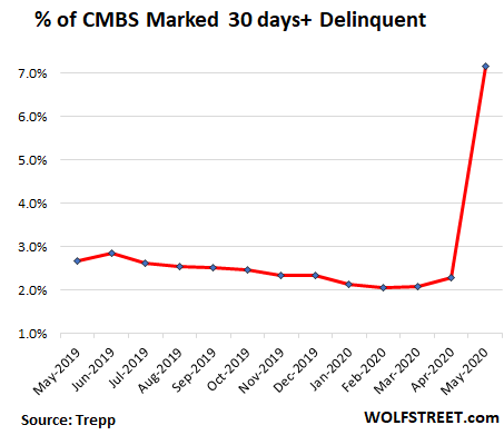 Us Cmbs Delinquency Rate 2020 05 - Cmbs Delinquency Rate Spikes By Most On Record - Economic News