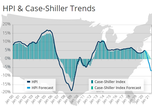 US House Prices to Drop 6.6% by May 2021, First Annual Decline since Jan. 2012: CoreLogic, Owner of the Case-Shiller Index