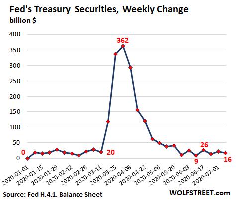 Us Fed Balance Sheet 2020 07 09 Treasuries Wow Change - Fed's Assets Drop For 4th Week, Another -$85 Billion. 4-week Total: -$248 Billion. Big Chunk, Short Time - Economic News