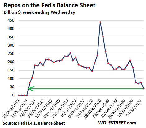 Us Fed Balance Sheet 2020 07 09 Repos - Fed's Assets Drop For 4th Week, Another -$85 Billion. 4-week Total: -$248 Billion. Big Chunk, Short Time - Economic News