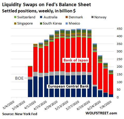 Us Fed Balance Sheet 2020 07 09 Swaps Country - Fed's Assets Drop For 4th Week, Another -$85 Billion. 4-week Total: -$248 Billion. Big Chunk, Short Time - Economic News