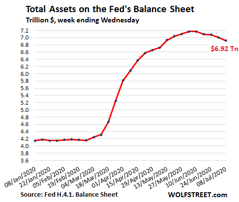 Us Fed Balance Sheet 2020 07 09 Total 2020 - Fed's Assets Drop For 4th Week, Another -$85 Billion. 4-week Total: -$248 Billion. Big Chunk, Short Time - Economic News