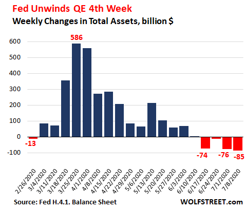 Us Fed Balance Sheet 2020 07 09 Total Wow Change - Fed's Assets Drop For 4th Week, Another -$85 Billion. 4-week Total: -$248 Billion. Big Chunk, Short Time - Economic News
