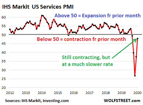 A Word About the Bounce in US Services PMIs: No, the Service Sector Isn't Suddenly Hitting New Highs, it Stopped Plunging