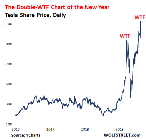 Double-WTF Chart of the Year Update: Tesla Becomes Most Valuable Automaker, Blows by Toyota