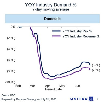 "No V-Shaped Recovery for Airline Ticket Sales. They Slide Again. United Announces 36,000 ""Involuntary Furloughs"""